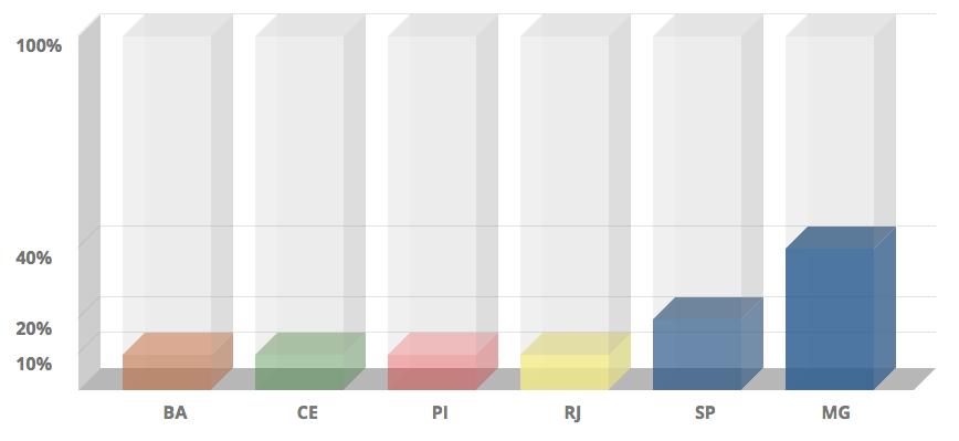 Ranking Estados - Melhores Escolas do ENEM